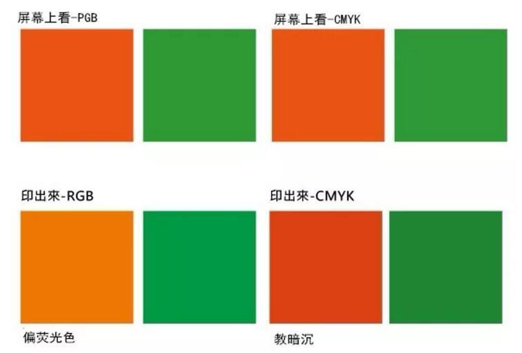 CMYK和RGB的区别